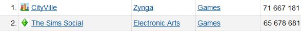 CityVille vs The Sims Social