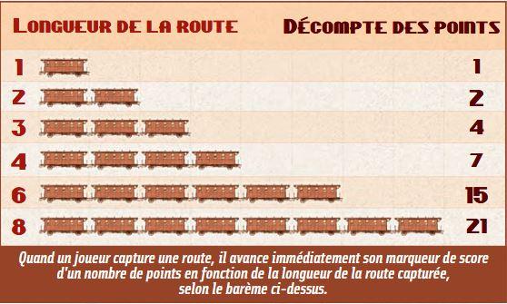 Les Aventuriers du Rail - points