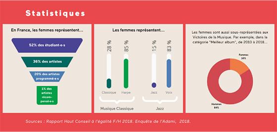 stats-musique